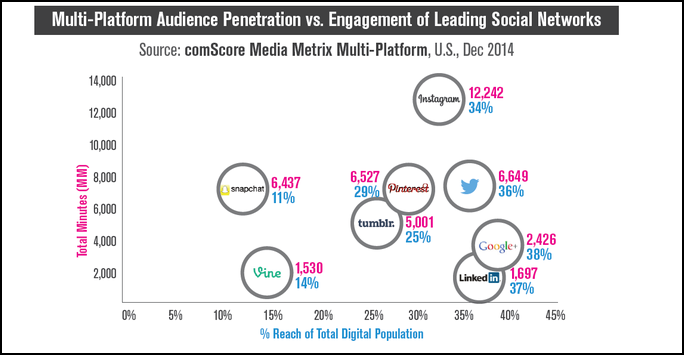 Social Media Marketing Chart Engagement And Reach Of Top
