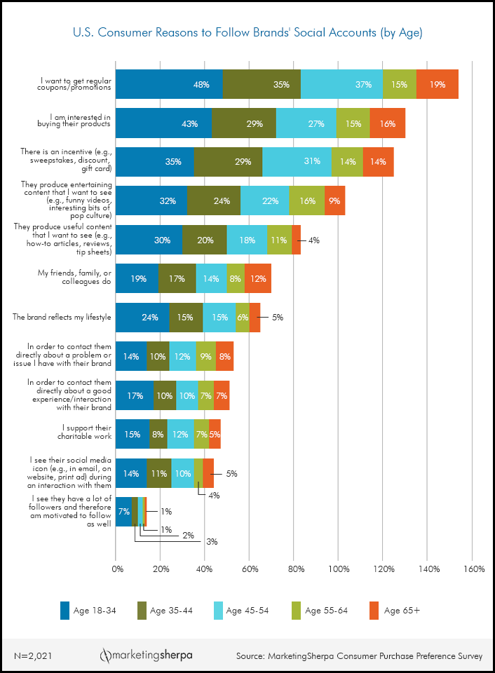 brand preference survey Laptop brand preference research 3 pages  proposes that advances in it are reshaping students a survey based multivariate technique that measures consumer.