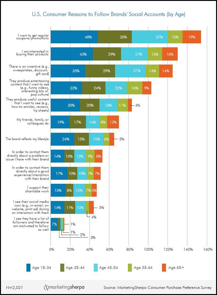 Marketingsherpa Consumer Purchase Preference Survey