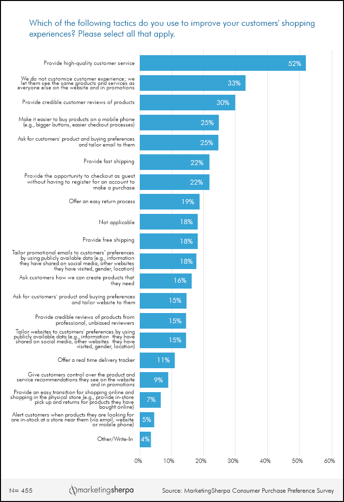 brand preference survey Coffee shop consumer preference - survey powered by esurveysprocom : when you think about buying a cup of coffee at coffee shop, which brands come to mind.