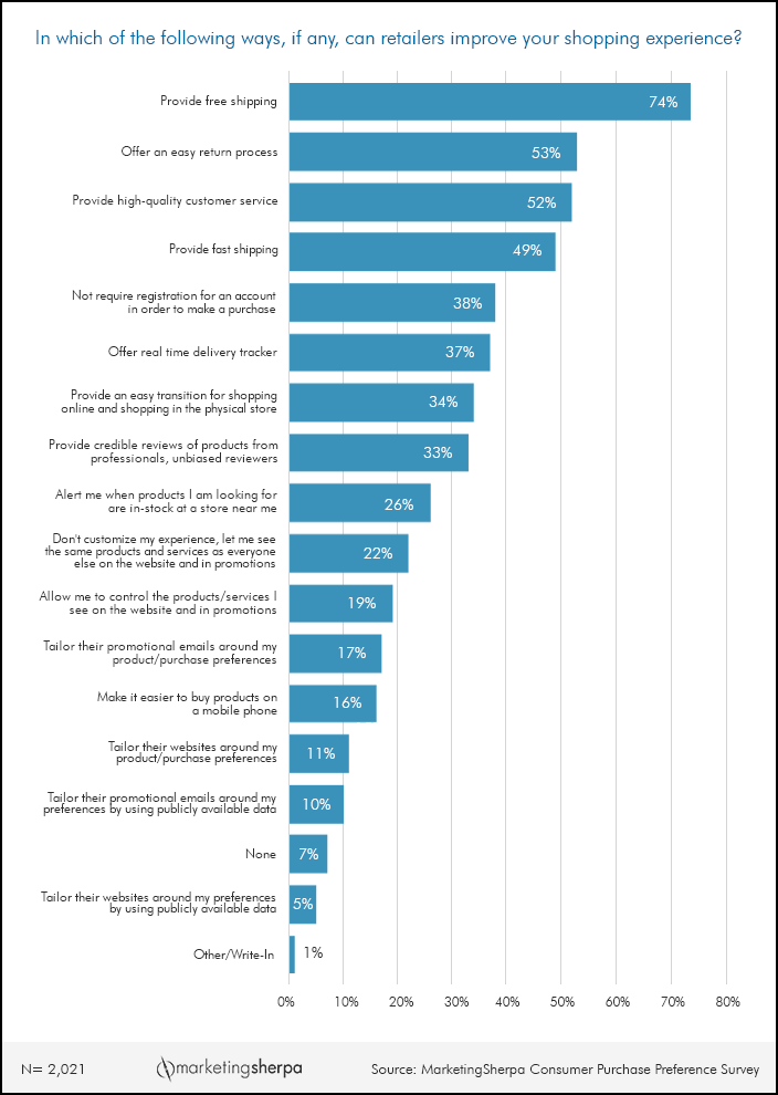 Ecommerce Chart: The most important ways to improve ...