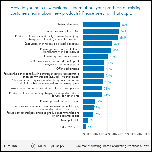 Marketing Research Chart Tactics Marketers Use To Introduce Customers To New Products