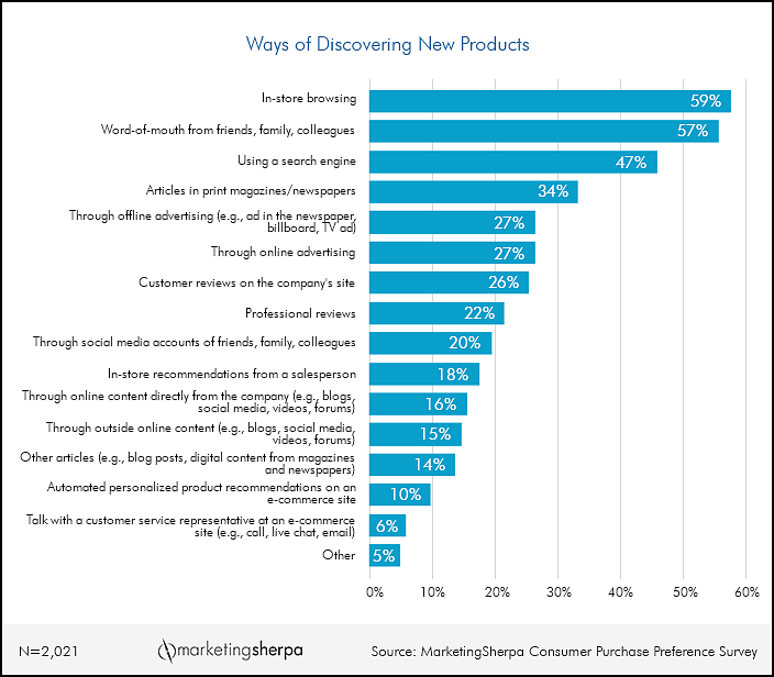 Marketing research chart the most popular ways consumers for How to buy goods online