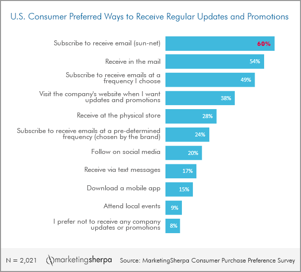 marketing research chart how consumers prefer to receive