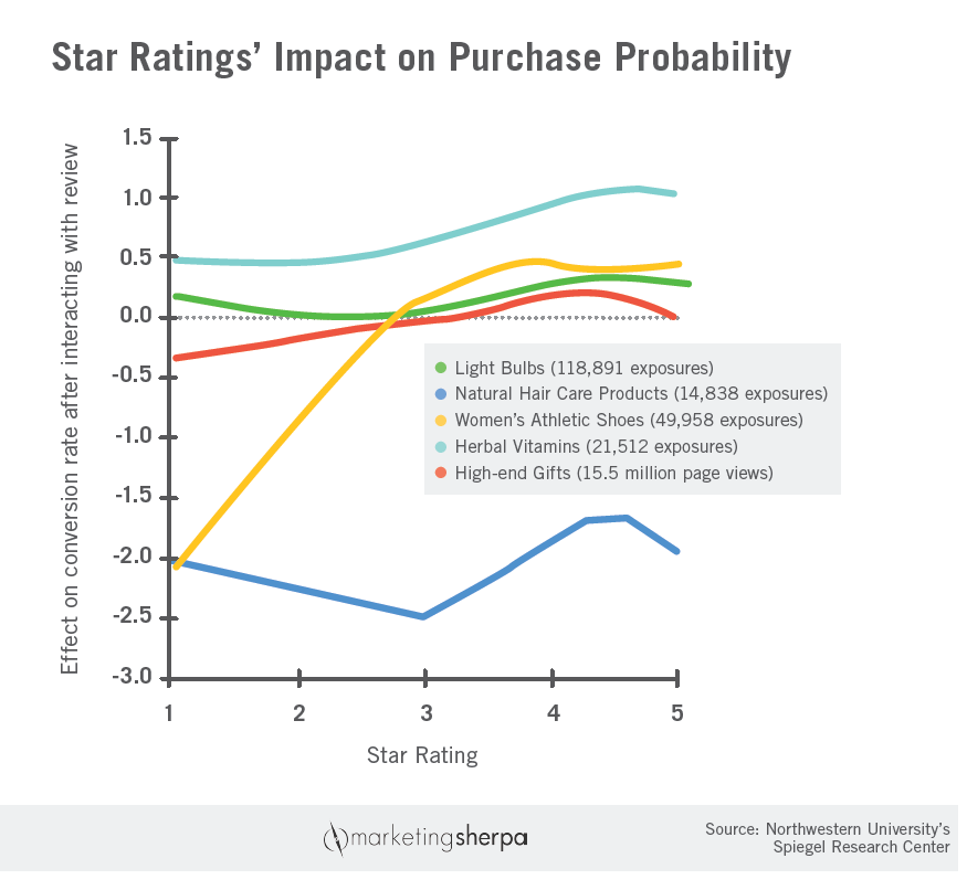 Ecommerce Chart Star Ratings Impact On Purchase Probability