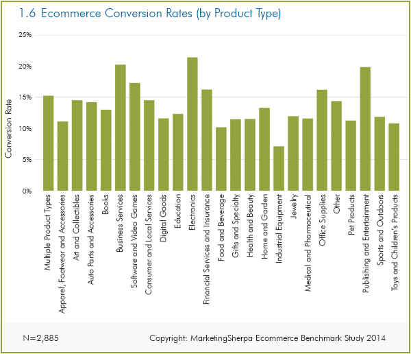 Ecommerce Research Chart Industry Benchmark Conversion