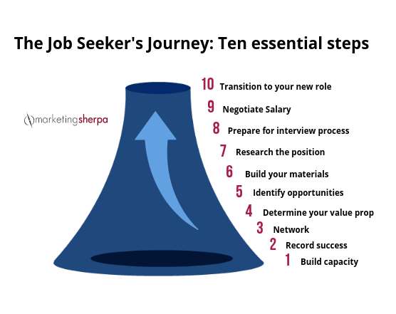 Marketing Career What You Need To Understand At Each Step Of The