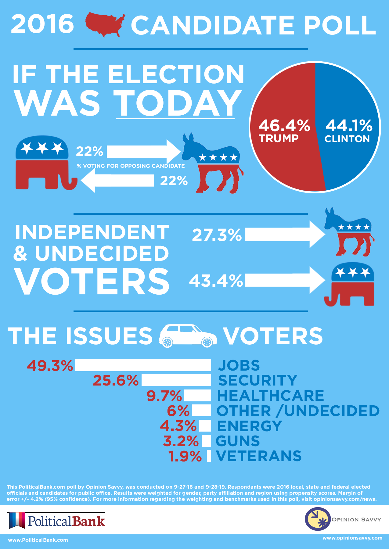 2016 candidate poll