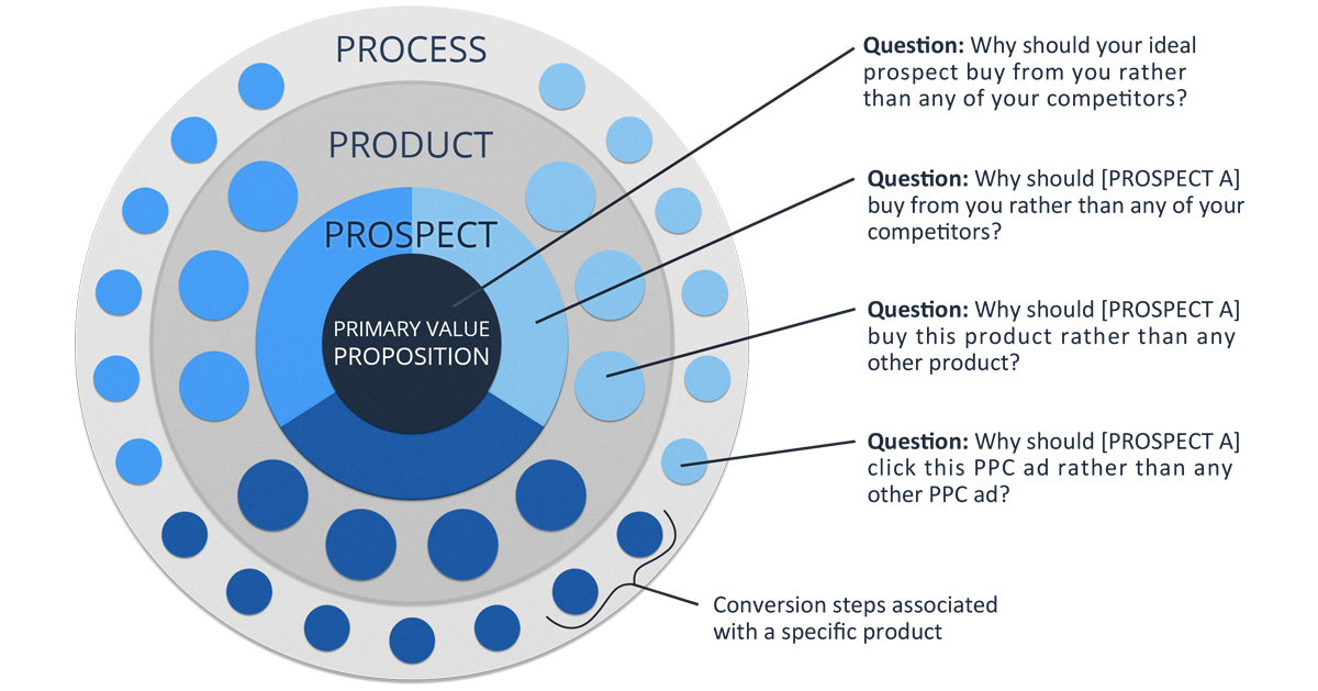 Value Proposition Spectrum