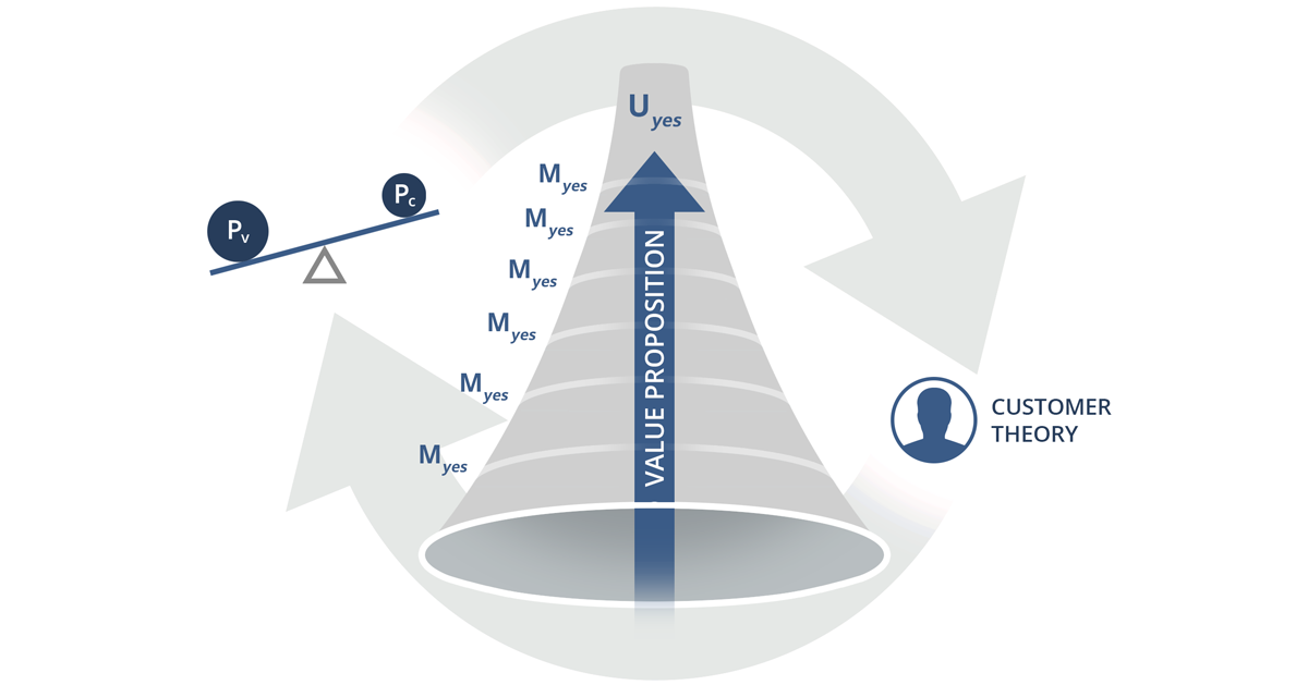 Value Proposition Funnel