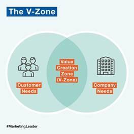 The V Zone