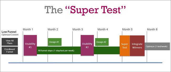 Super Test Graph