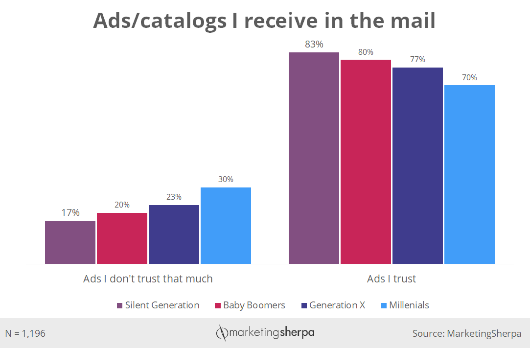 Direct Marketing Chart: How much different age groups trust direct mail