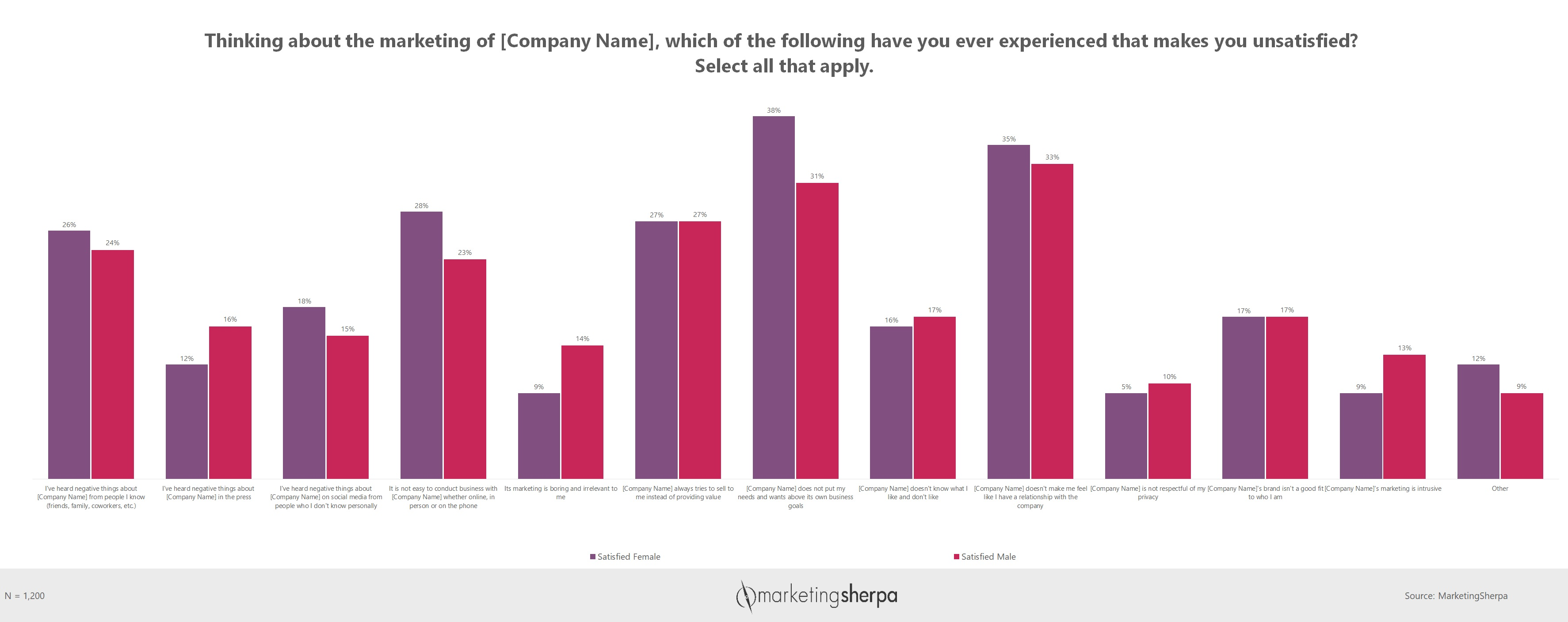 Marketing Chart: How brands disappoint men and women with their