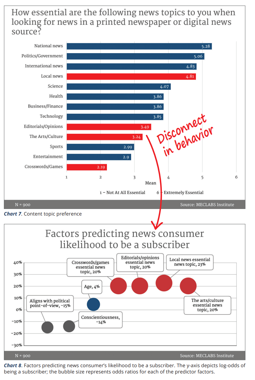 Marketing Chart: Biggest challenges to growing membership