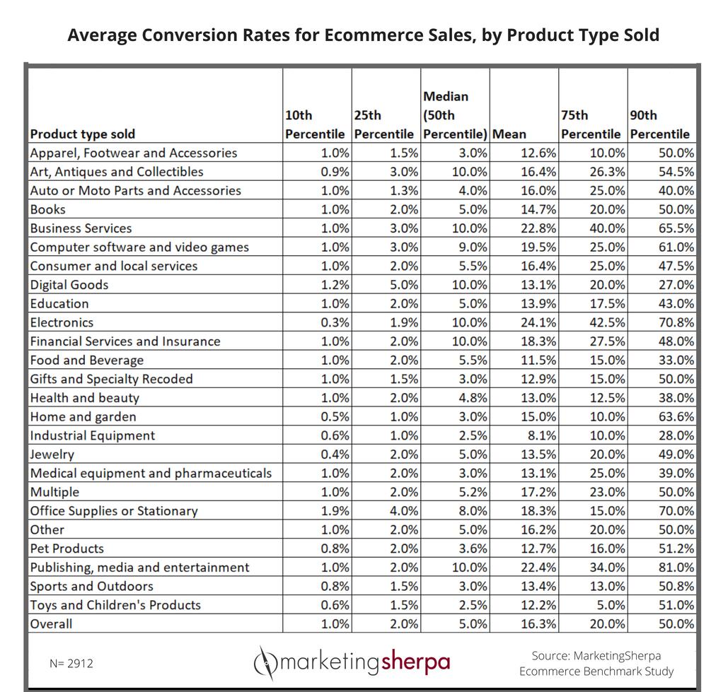 ecommerce-sales-chart
