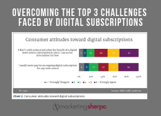 top challenges for digital subscriptions