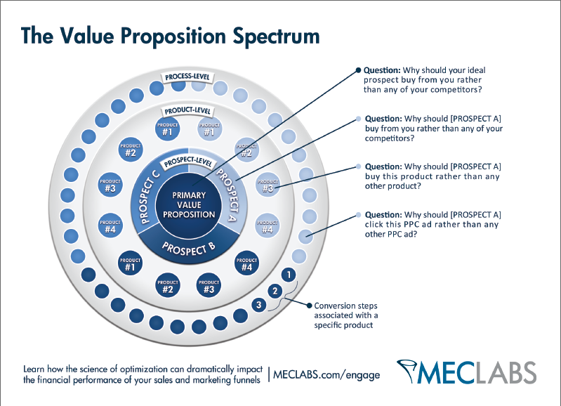 types of value propositions