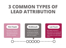 marketing 101-lead attribution-hp