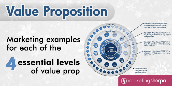 Value Proposition: Marketing examples for each of the 4 essential levels of value prop