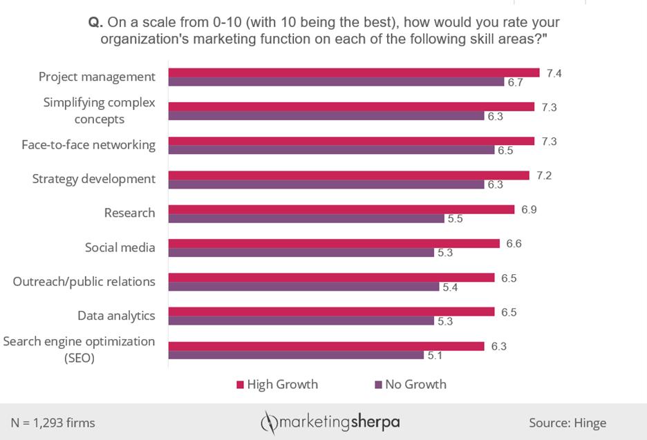 Chart #1: Marketing function skill ratings