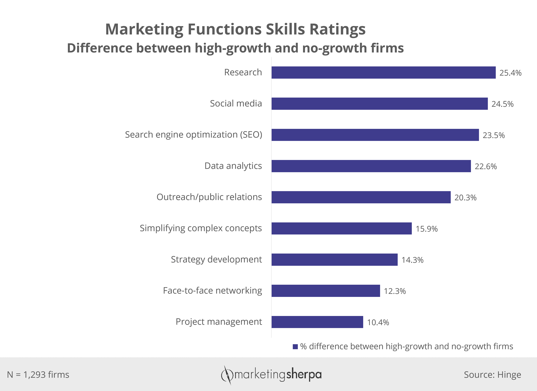 Chart #2: Marketing function skill ratings – difference between high-growth and no-growth firms