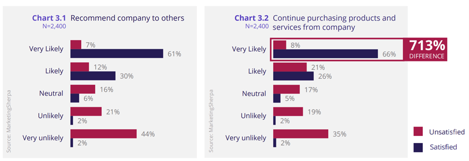 Chart #5: How likely customers are to purchase from and recommend companies they are satisfied and unsatisfied with