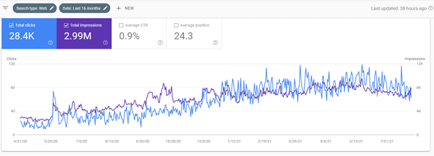 Creative Sample #6: Google Search Console results for travel agency