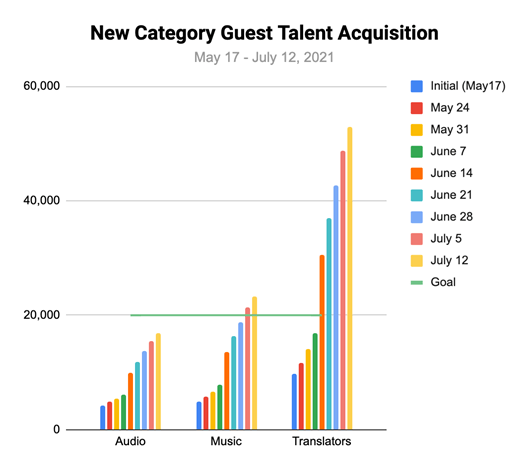 Creative Sample #7: New user acquisition for job search website (chart)