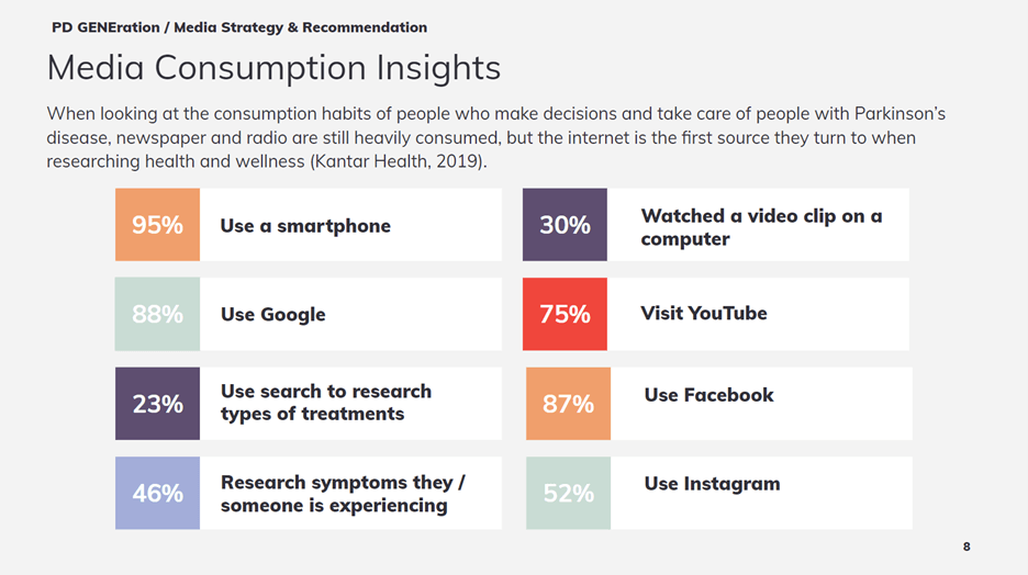 Creative Sample #15: Media consumption insights from the creative brief for Parkinson's Foundation